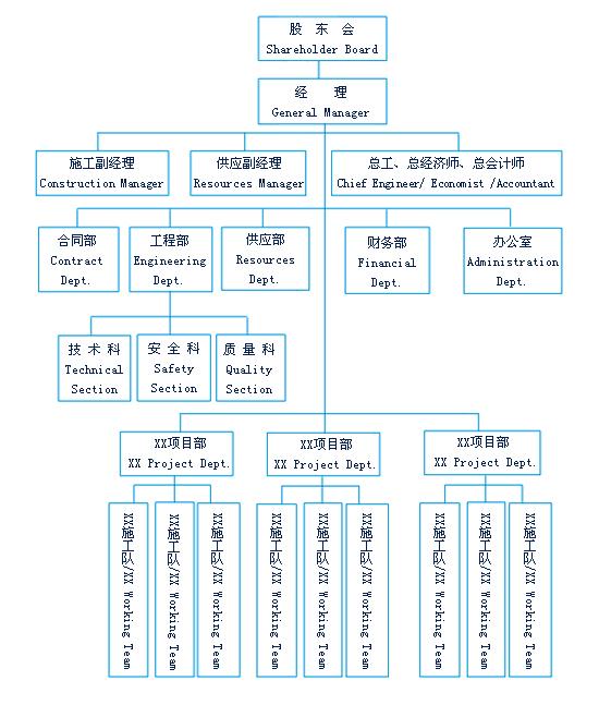 南京苏华公司组织机构框图